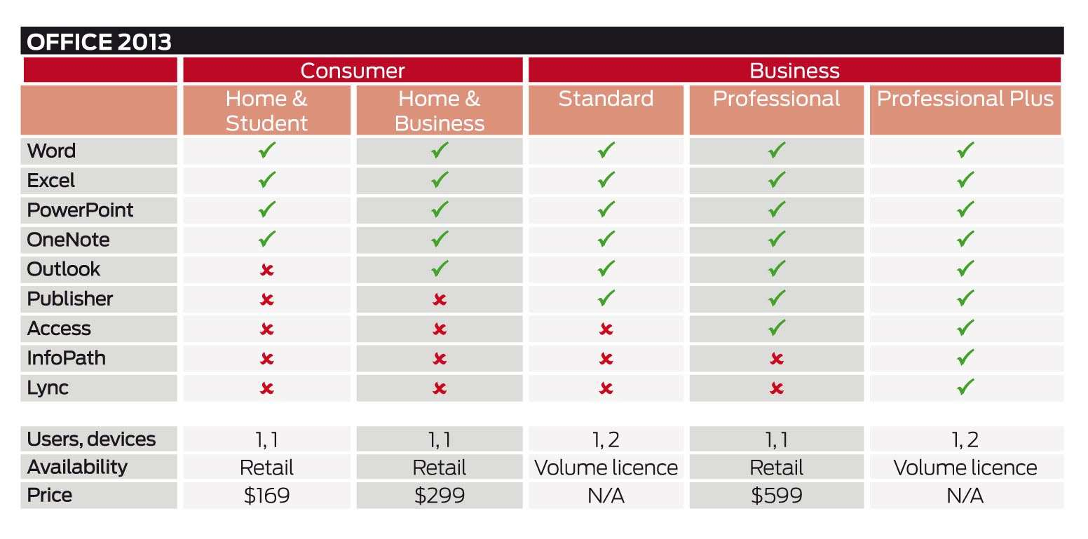 Office 365 vs office 2013 cloud features crn australia - Upgrade office 2013 home and business to professional ...