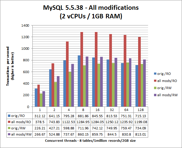 Five zero-cost ways to improve MySQL performance - Labs - Software