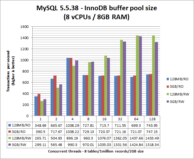Five zero-cost ways to improve MySQL performance - Labs