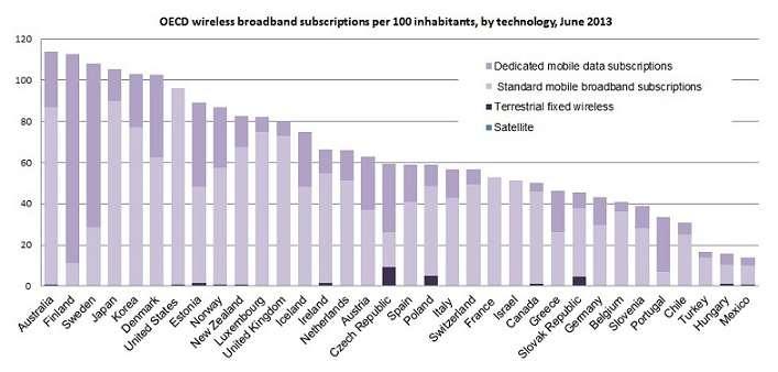 Australia Broadband Penetration 62