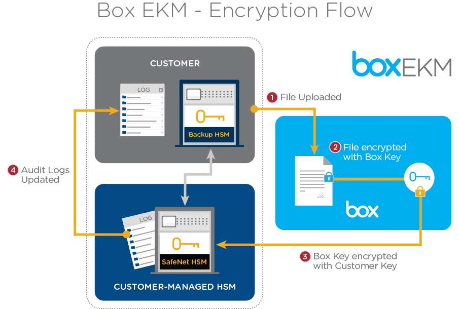 Box to let customers manage encryption keys - Security