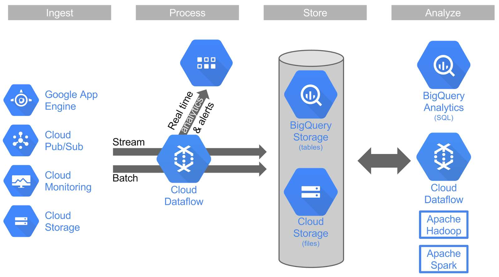 Google Puts Cloud Dataflow Into Public Beta Software