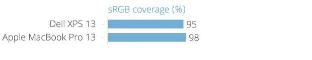 MacBook Pro 13 (2015) vs Dell XPS 13 (late 2015): sRGB coverage