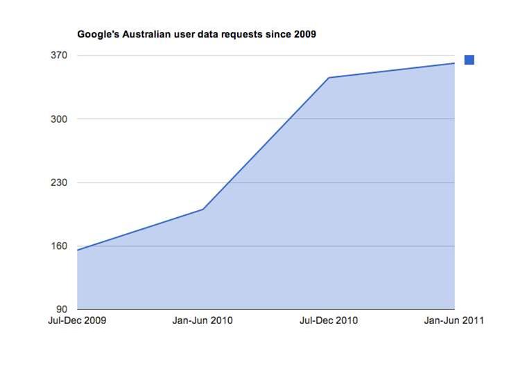 Australian agencies request more Google user data
