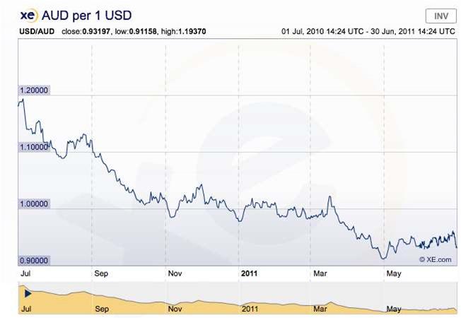 Low US dollar boosts global IT spending figures
