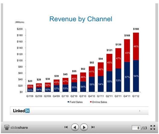 LinkedIn gobbles up SlideShare