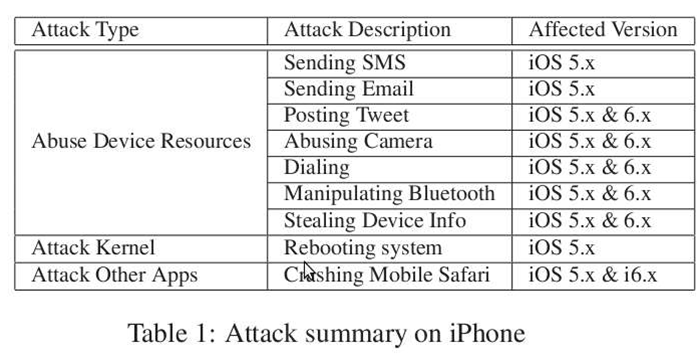 iPhone attack summary