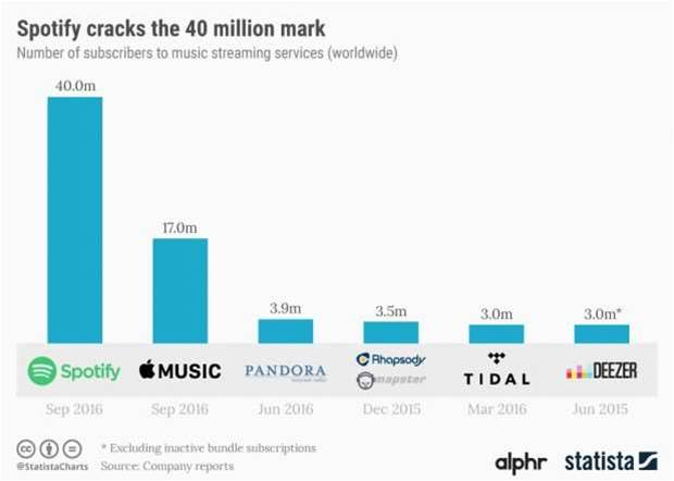 Spotify still leads streaming - but can it turn a profit?