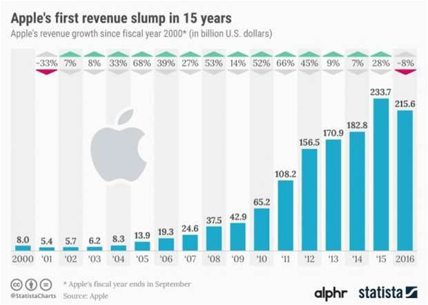 Apple's annual revenues fall for the first time in 15 years
