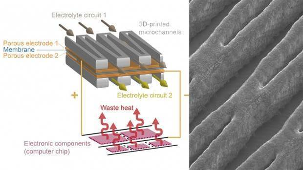 This liquid battery provides its own cooling