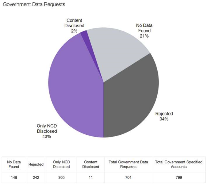 Australian government data requests from Yahoo