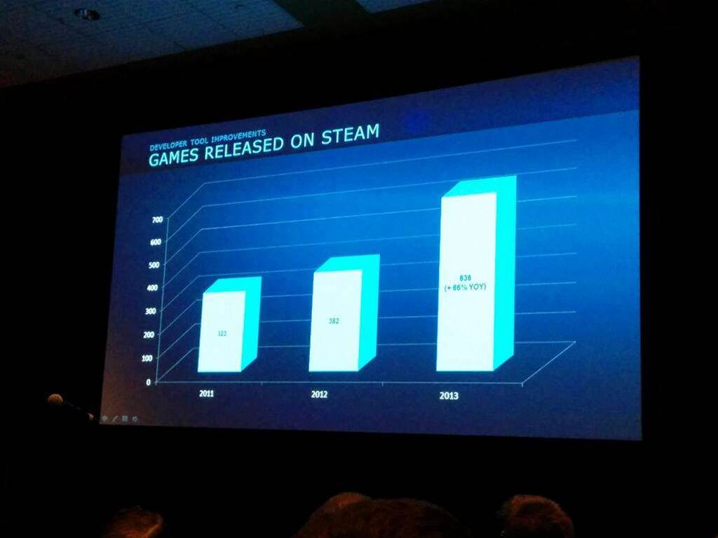 Big news from Steam's Dev Day - the Aussie dollar is coming!