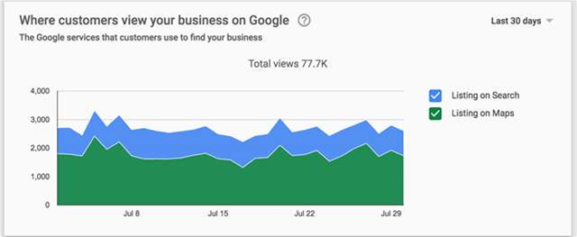 Learn more about customers with new Google tools