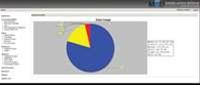 Review: M.A.D. Mobile Enterprise Compliance and Security Server