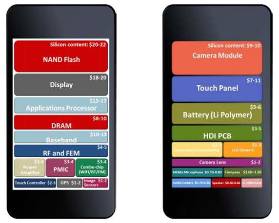 High smartphone patent royalties undermine industry profitability: report