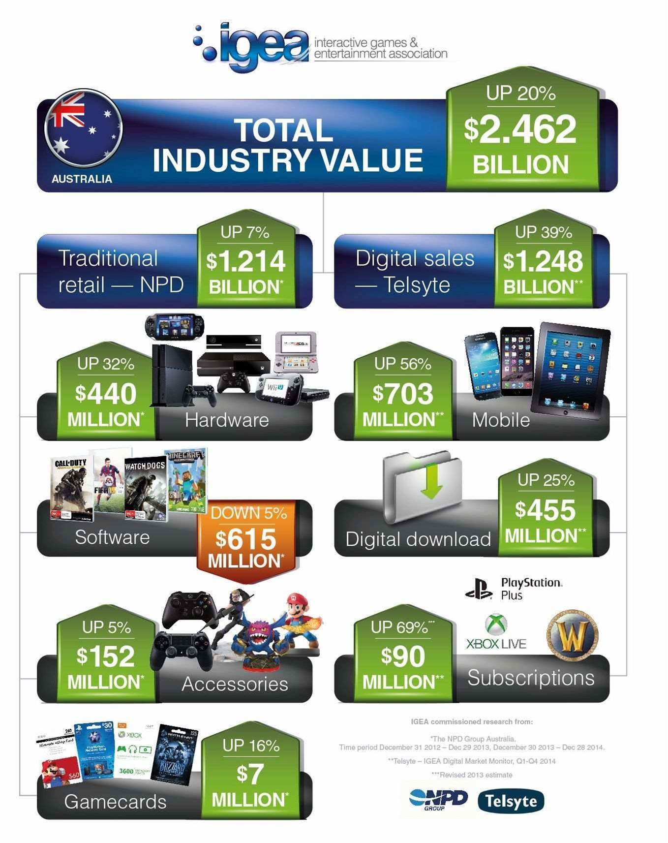 Australia's video game industry worth $2.46 billion in 2014