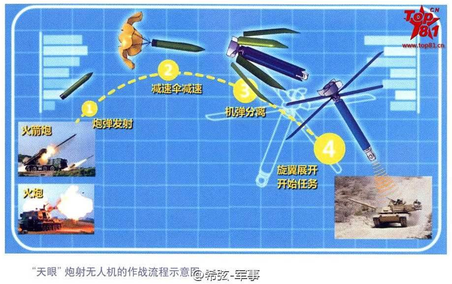 China Shows Off Drones Fired From Cannon
