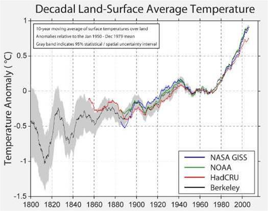Climate Sceptic Sponsors New Climate Study, Shows 'Global Warming Is Real'