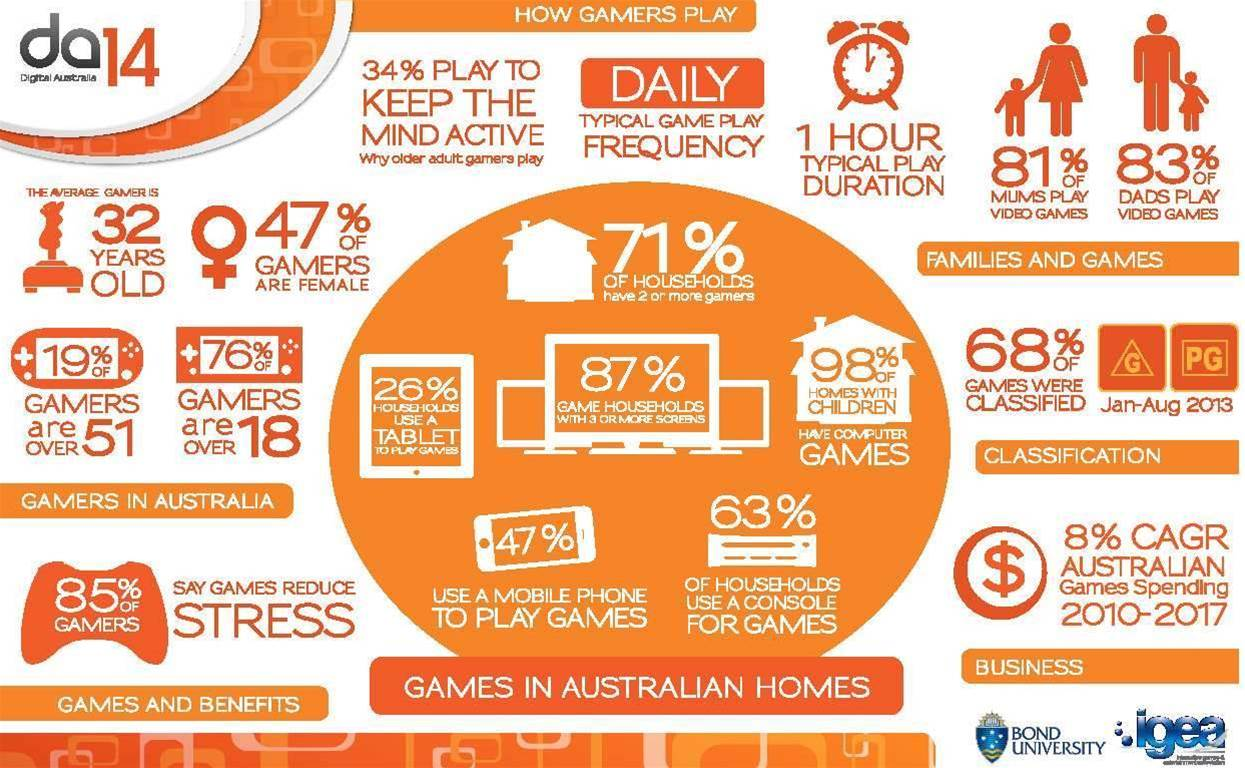 New stats represent a growing, slowly aging population of gamers in Australia