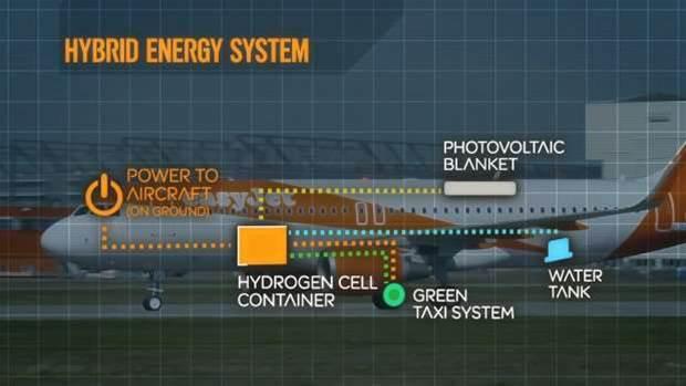 EasyJet to test hydrogen cells on hybrid planes