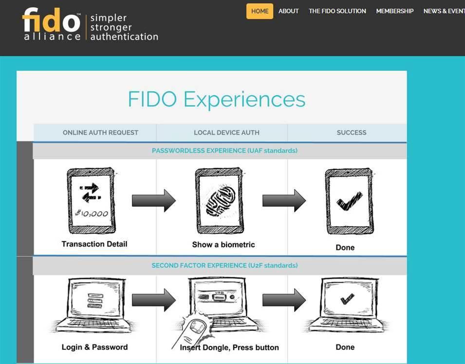 MasterCard to help standardise biometric authentication
