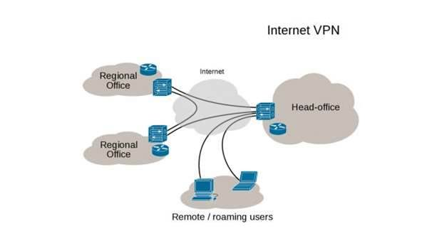 How does a VPN work and should you use one?