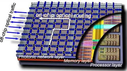 Future tech: 64 core processors from HP