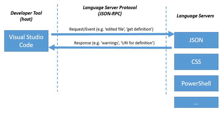 Microsoft, Red Hat release open source programming protocol