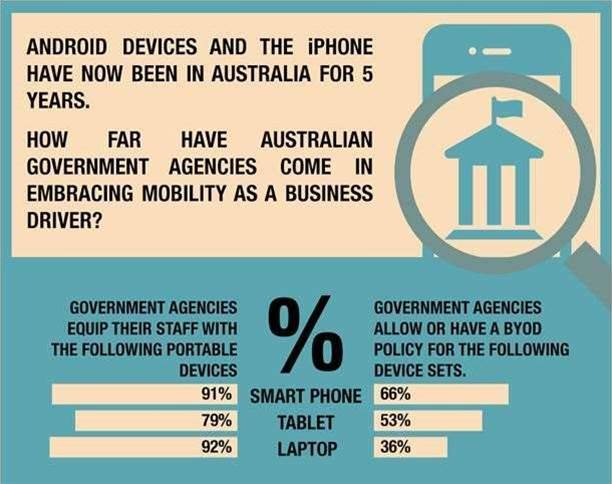 Govt clueless about mobile program costs