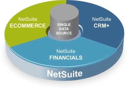 NetSuite ready for SBR