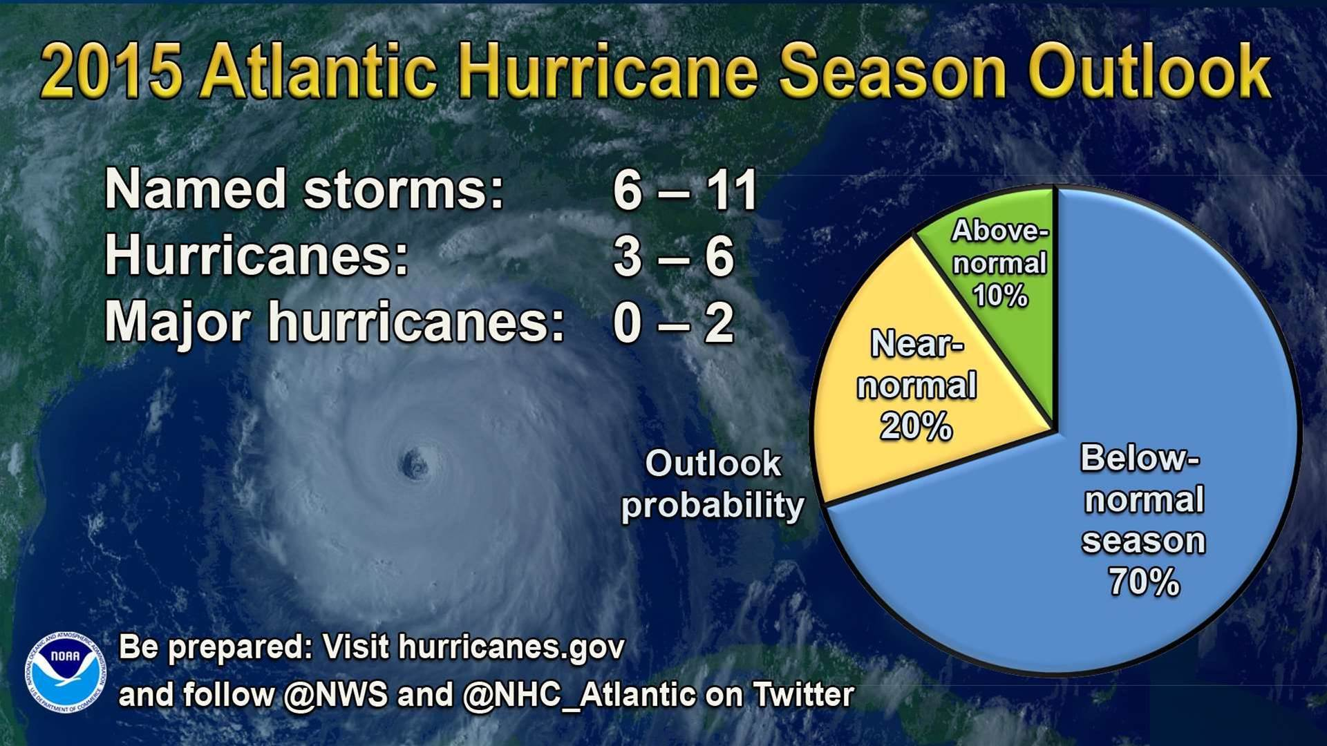 Fewer Than Average Hurricanes Are Predicted For This Season