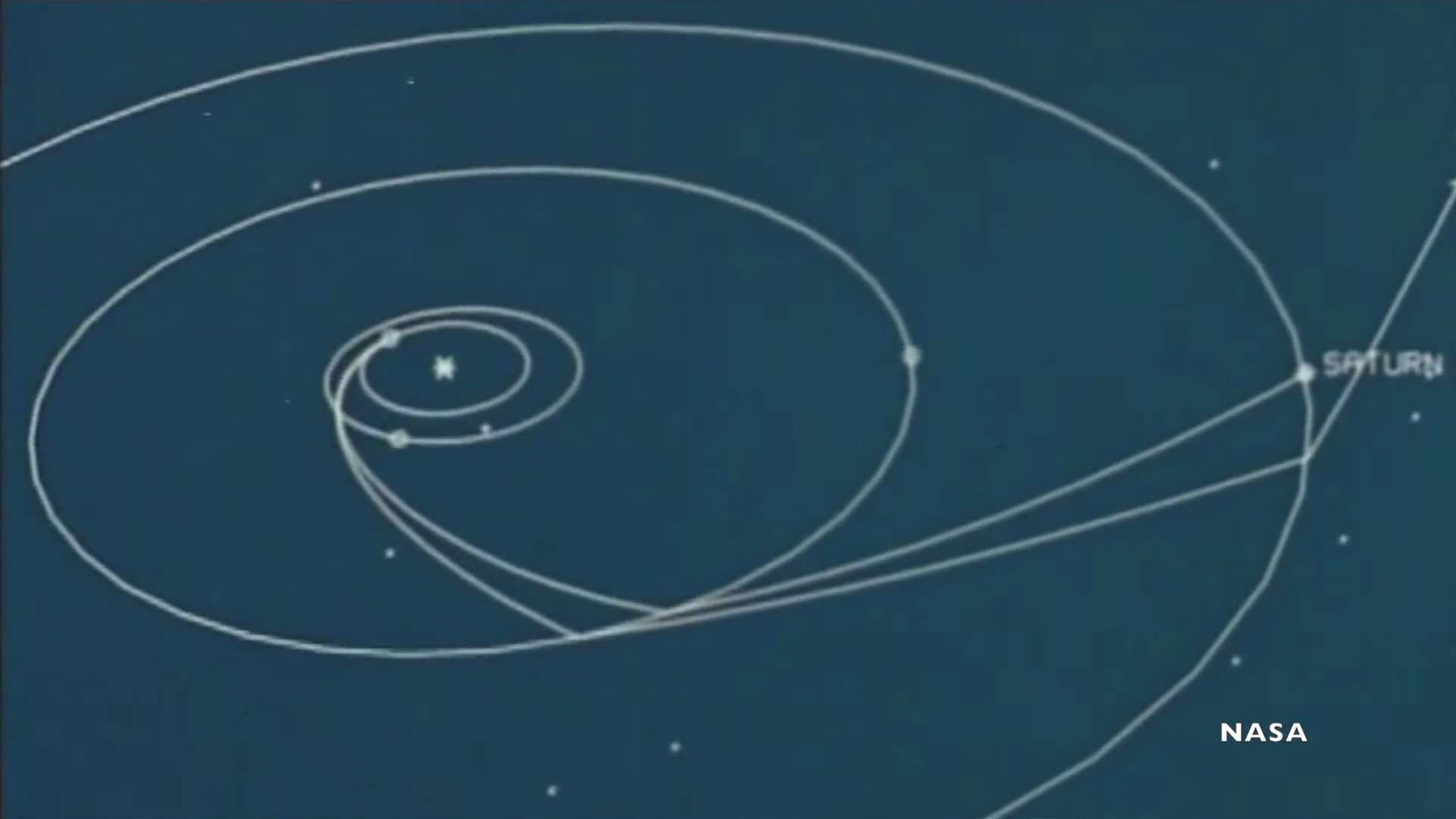How do Planetary Flybys Work?