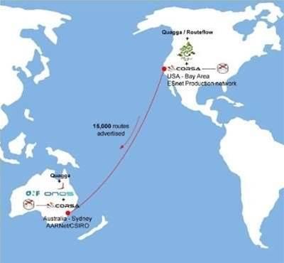 Australia-US project achieves SDN routing breakthrough