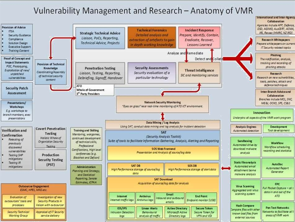Anatomy of vulnerability management research