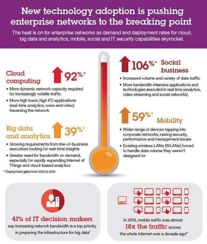 New technology adoption is pushing enterprise networks to breaking point