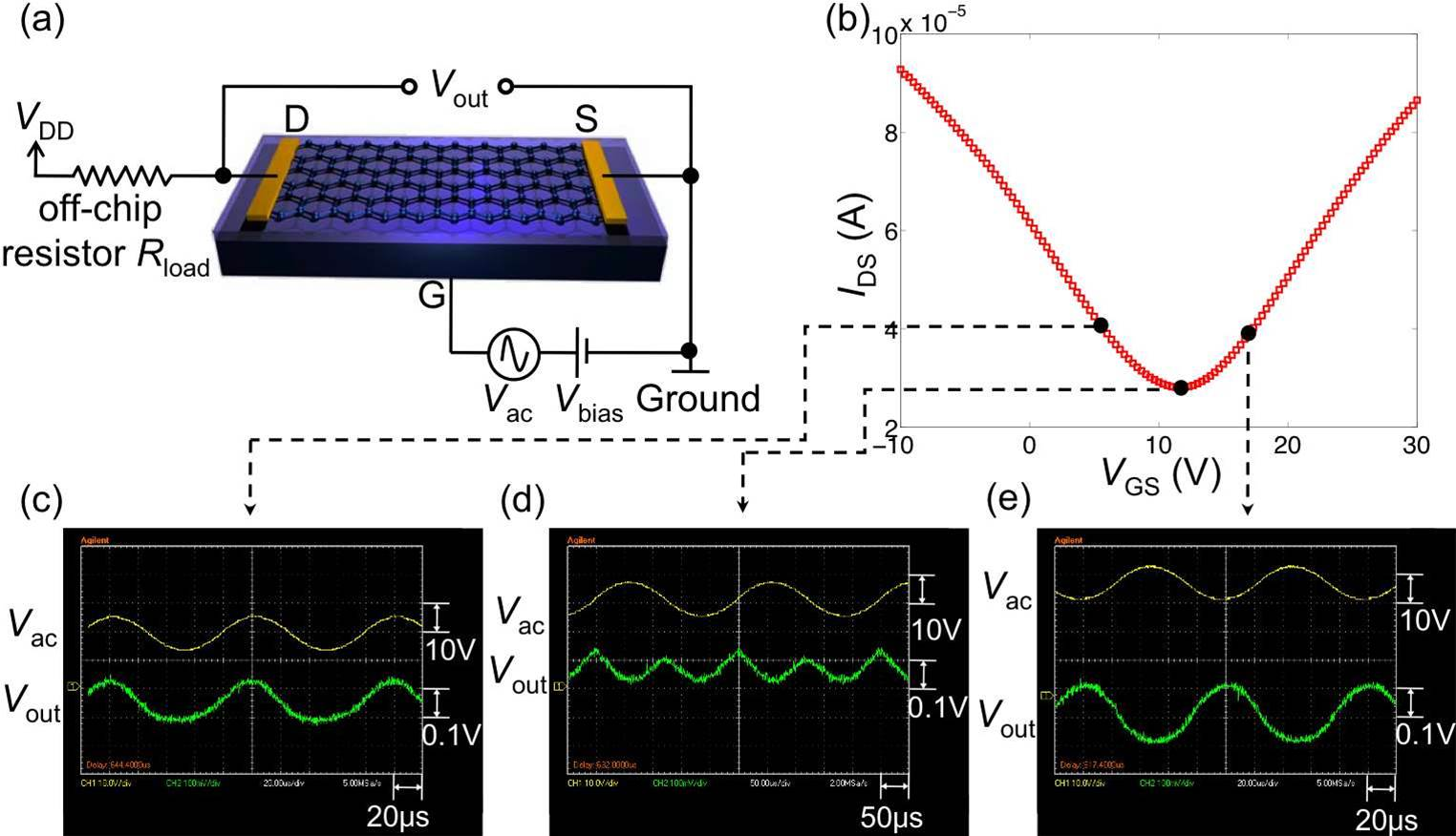 Graphene amplifiers to increase wireless chip efficiency