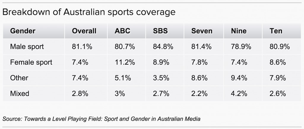 the media coverage of womens sport in australia media essay Should coverage of women's sports increase although there seems to be an interest in women's sports, what do people think about them having more media coverage nearly half of our polled brits support women's sports having more coverage (48%), with only 22% of people saying they did not support more coverage and 31% were unsure.