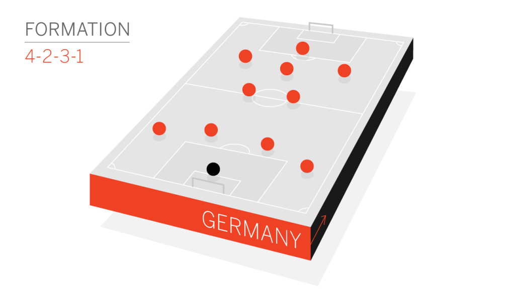 germany-formation