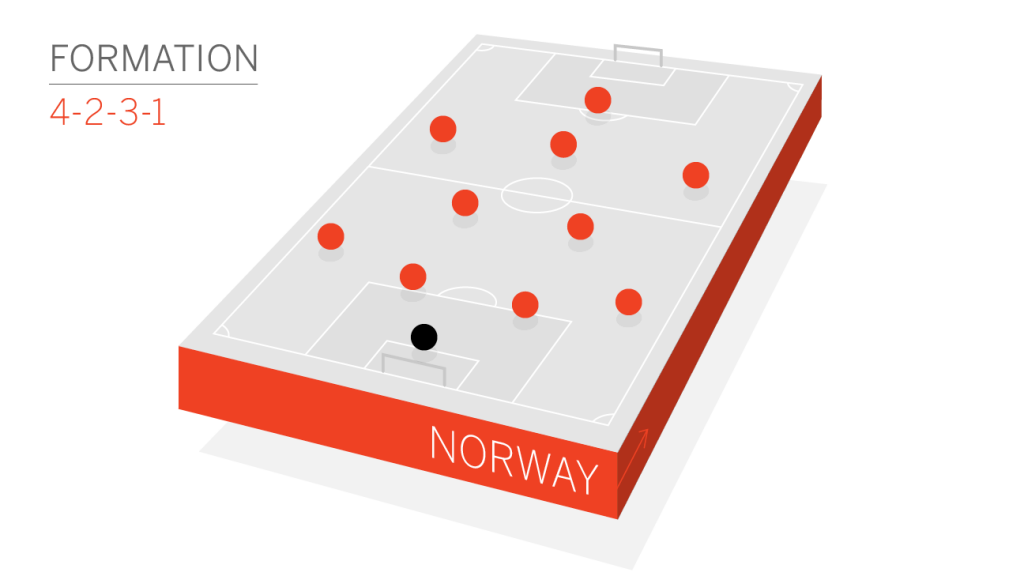 norway-formation
