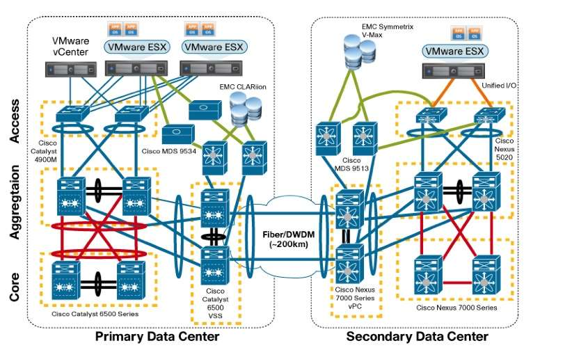 VMware agrees to support for long distance VMotion - Networking