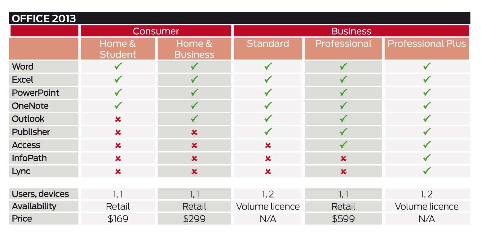 Office 365 vs Office 2013 - Cloud - CRN Australia