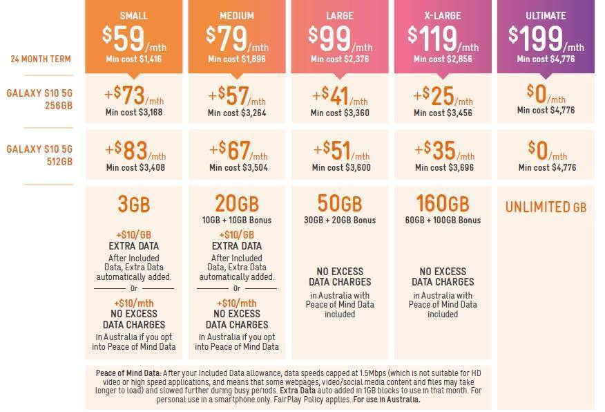 Telstra picks $129 and 160GB as 5G plan sweet spot - Telco - CRN