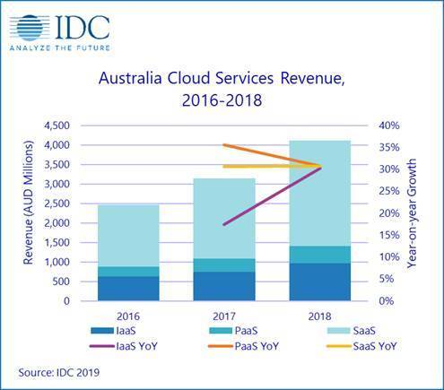 Spending on public cloud services to hit United States dollars 500 bln in 2023
