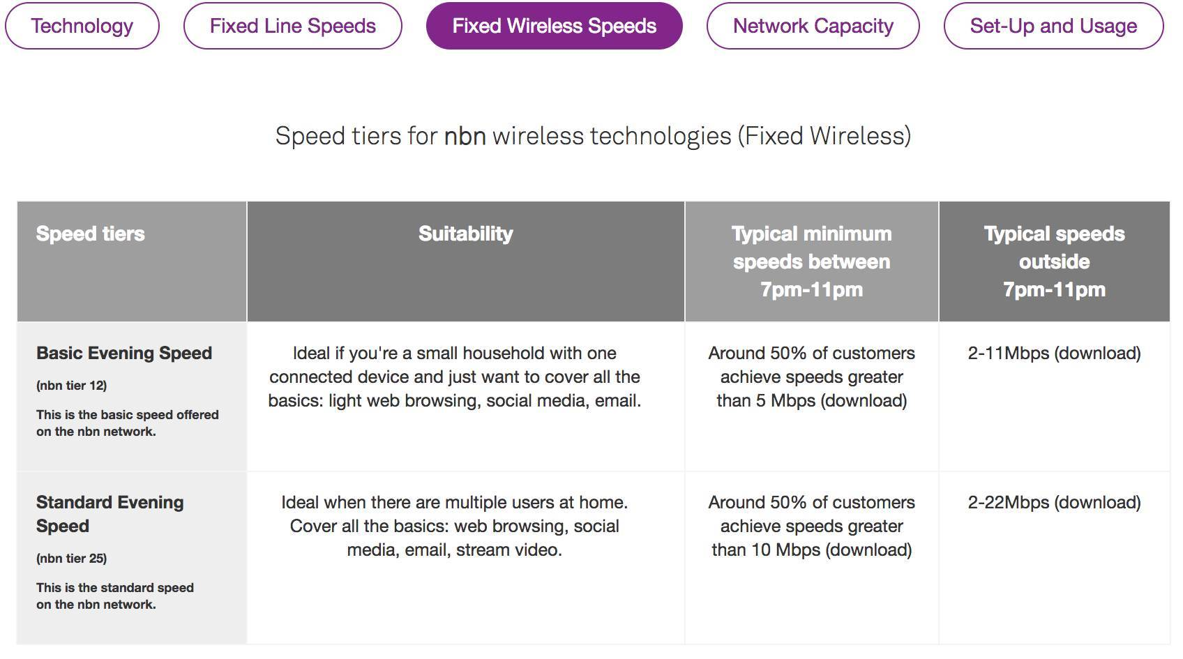 Telstra restates its NBN fixed wireless speeds - Telco/ISP