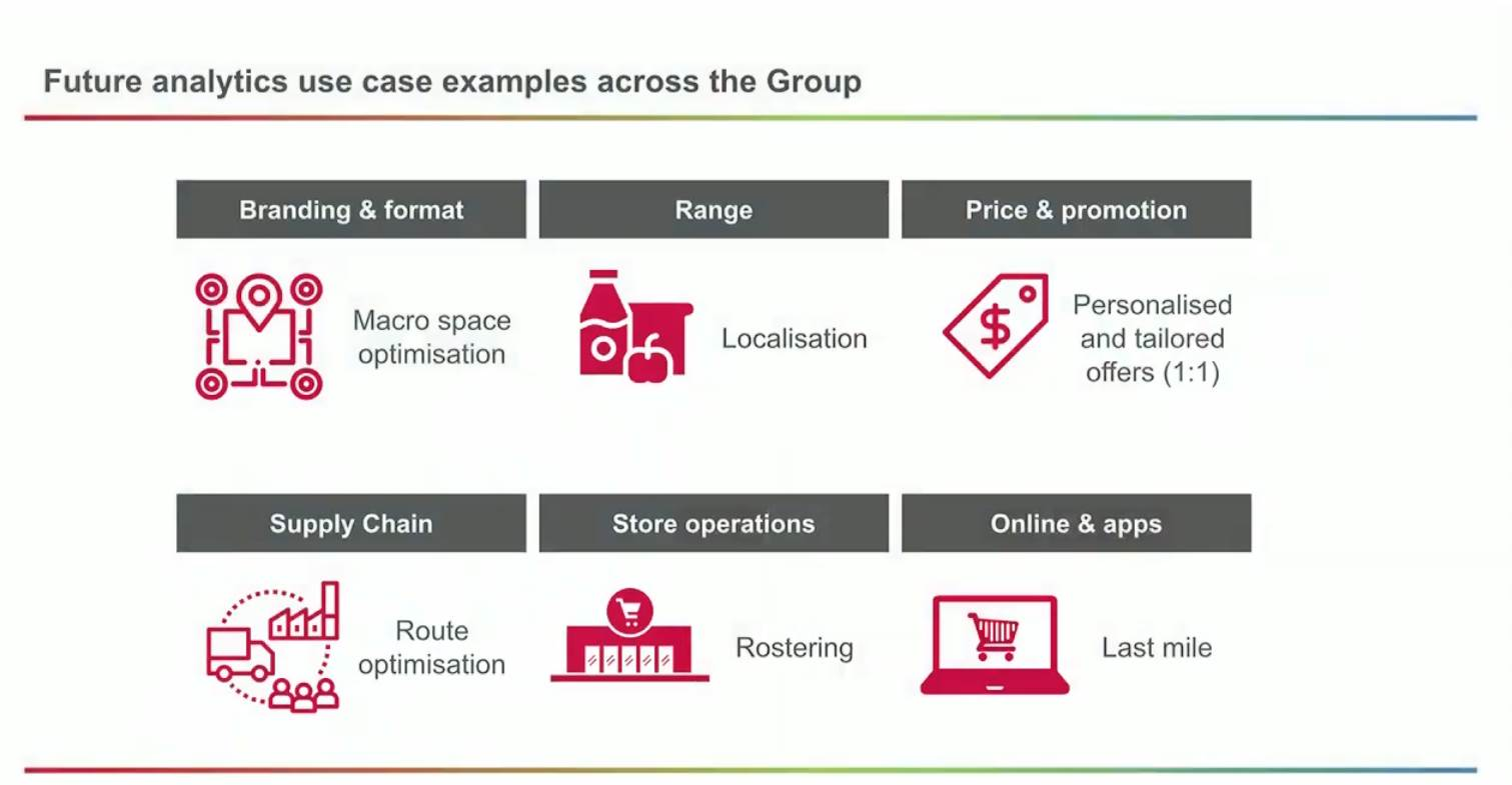 How Woolworths uses Google to power its massive analytics
