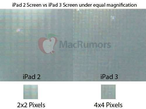 apple ipad 3 reatina display leaked measured 2048x1563