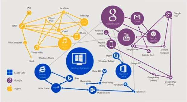 Microsoft isn't going freemium - Microsoft Windows 10 connected strategy