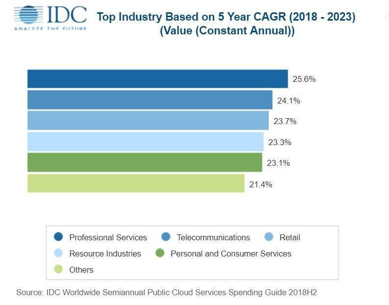 Public cloud services spending set to double by 2023