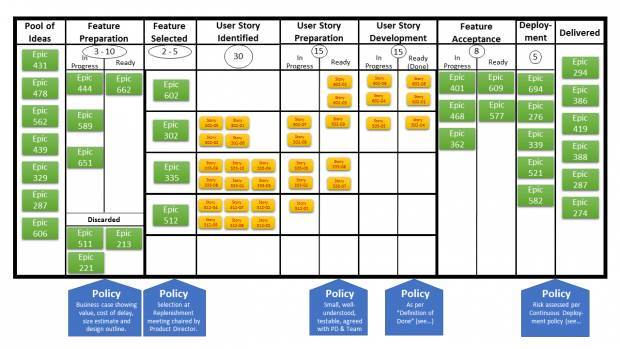 Explainer: What is the Kanban system and how to get started with a Kanban board
