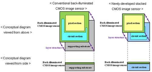 Sony CMOS sensor